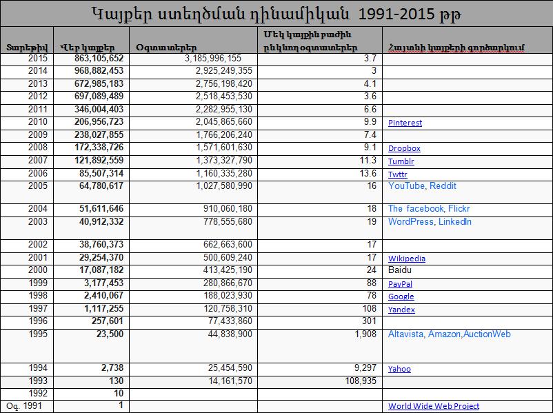 Կայքեր ստեղծման դինամիկան 1991-2015 թթ