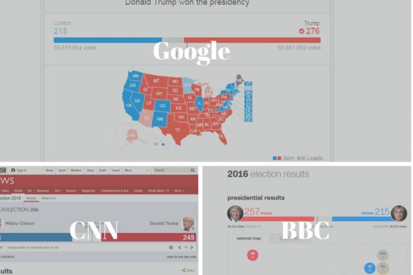 Google-ն առաջ անցավ CNN-ին և BCC-ին` հայտարարելով ԱՄՆ նոր նախագահի անունը